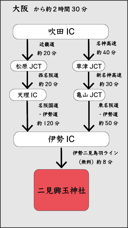 大阪方面からのアクセス